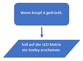 Flussdiagramm Smiley.PNG